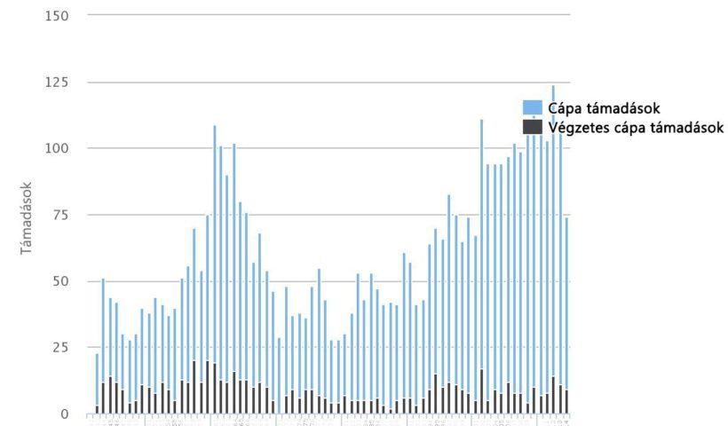 Cápatámadások 1943-2014